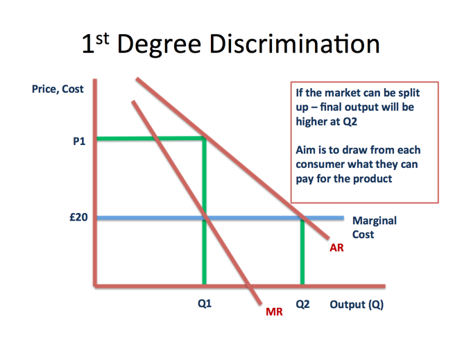 price discrimination in monopoly market