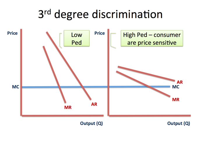 monopoly 3rd degree price discrimination economics tutor2u Diagram Degree Incline