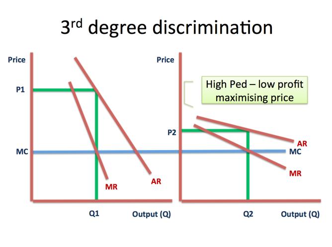 degrees of price elasticity