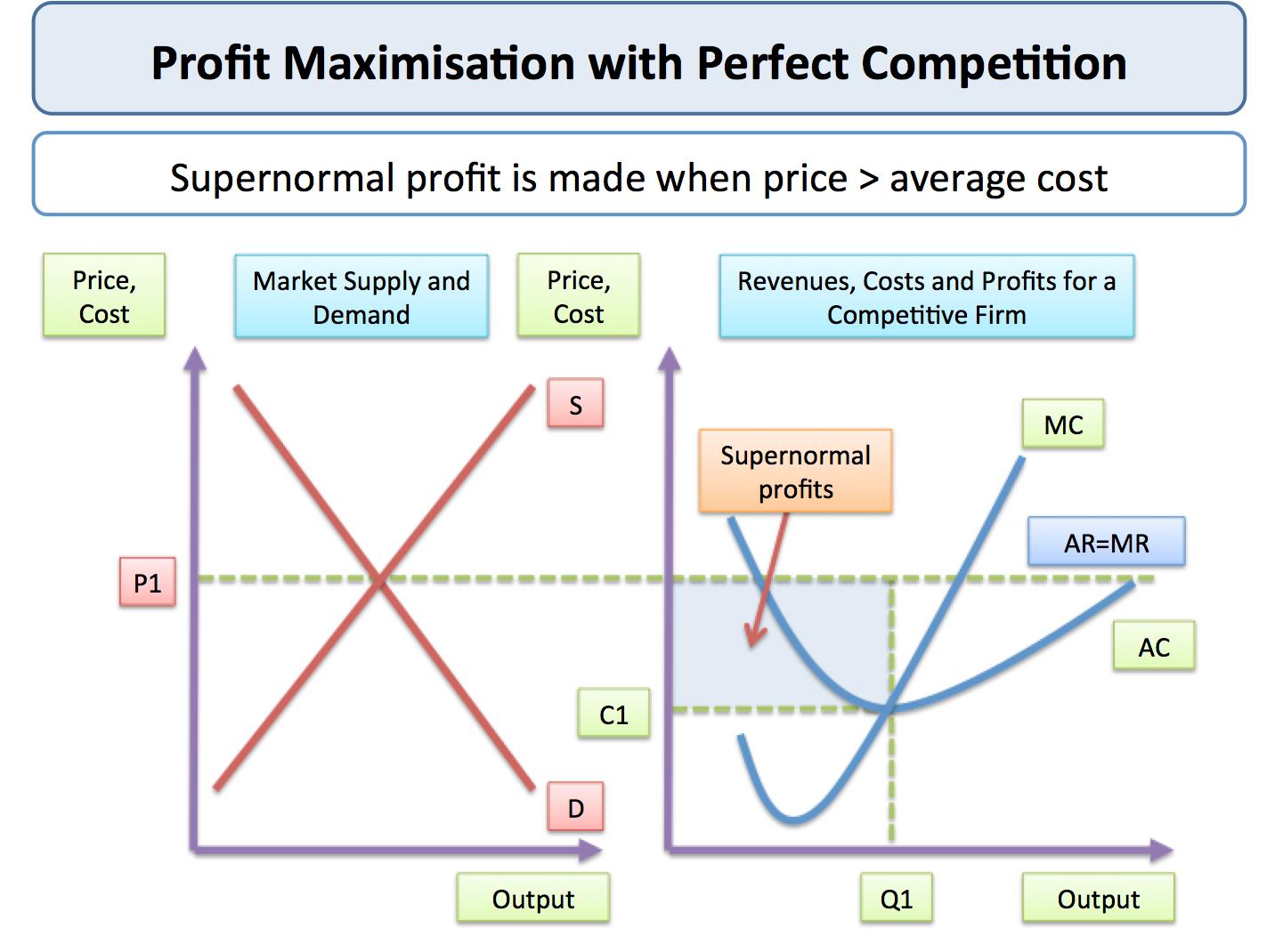 supernormal profit monopoly