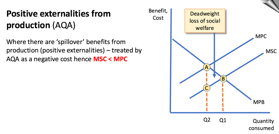 externalities the 4 key diagrams economics tutor2u Diagram Of Production Diagram Of Production #17
