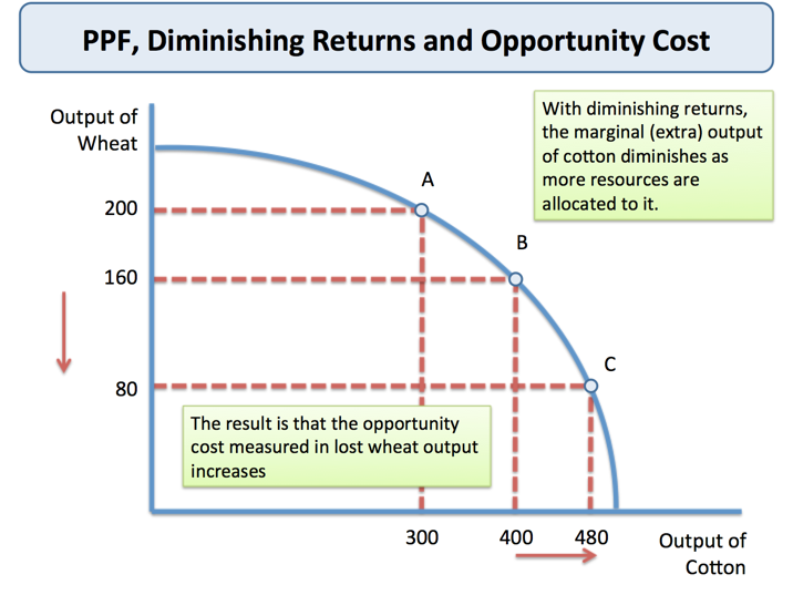 law of diminishing marginal return essay The law of diminishing returns states that as one input variable is increased, there is a point at which the marginal increase in output begins to decrease, holding all other inputs constant at.
