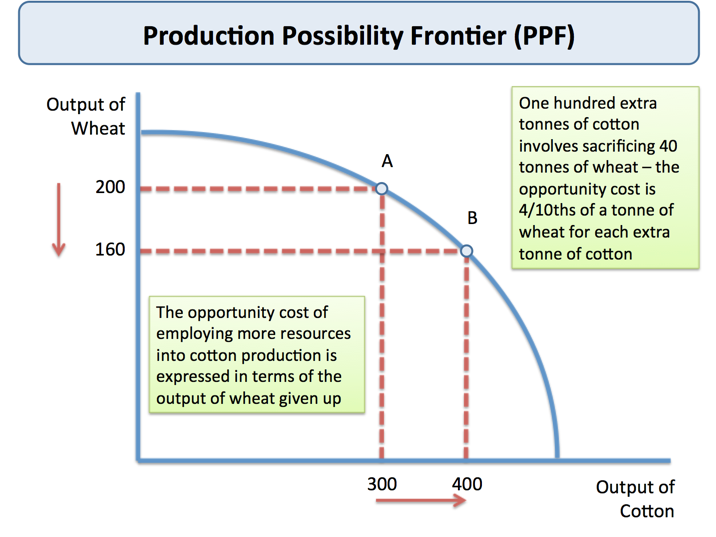 relationship between production possibility curve and opportunity cost