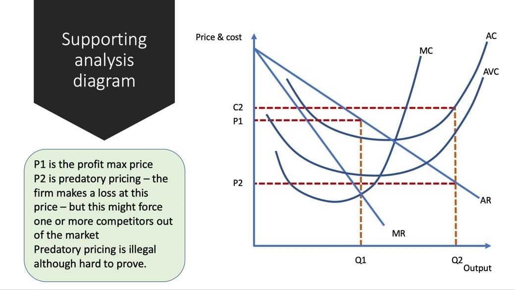 diagram of monopoly companies exam answer predatory pricing economics tutor2u  exam answer predatory pricing