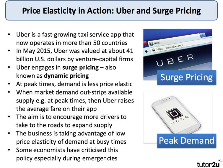 Explaining Price Elasticity of Demand | tutor2u Economics