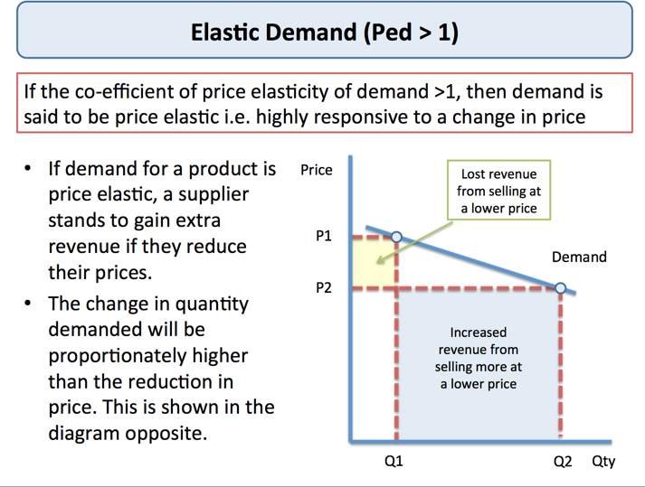 explaining price elasticity of demand tutor2u economics