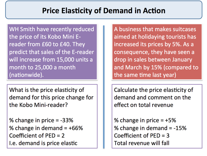 negative price elasticity of demand