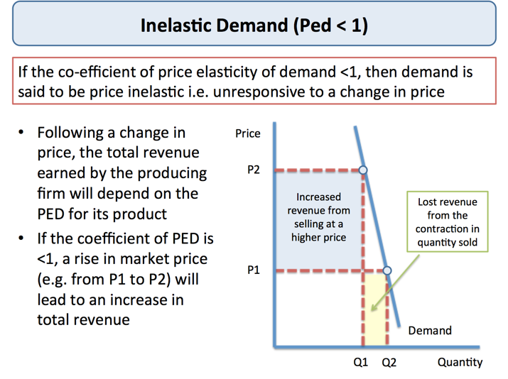 Explaining Price Elasticity Of Demand Economics Tutor2u