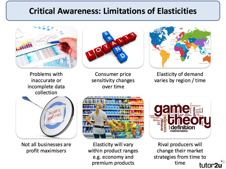 Explaining Price Elasticity Of Demand Economics Tutor2u