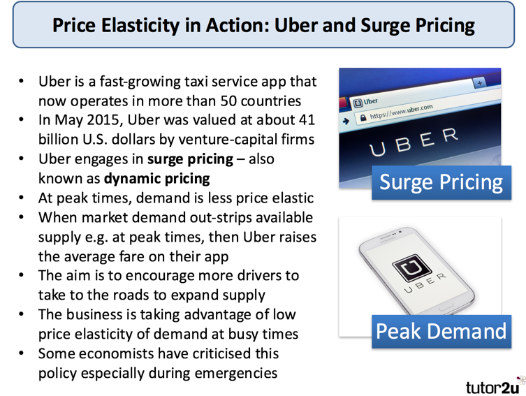 Price Elasticity of Demand Essay