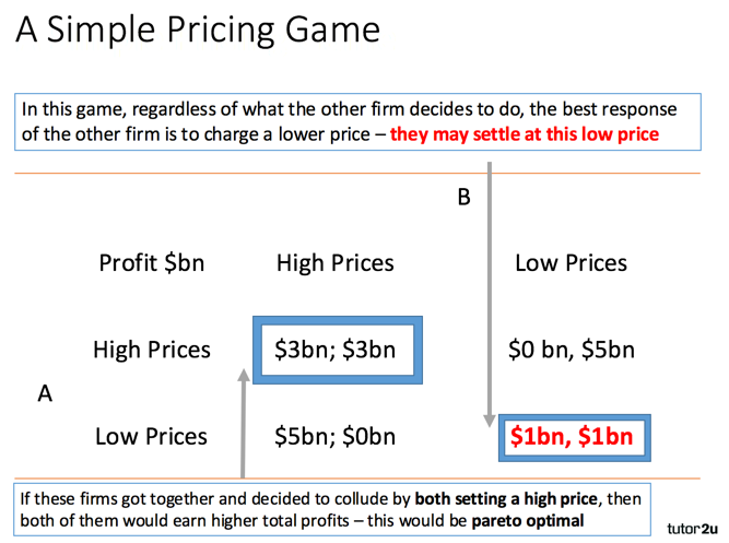 Game Theory of Oligopolistic Pricing Strategies