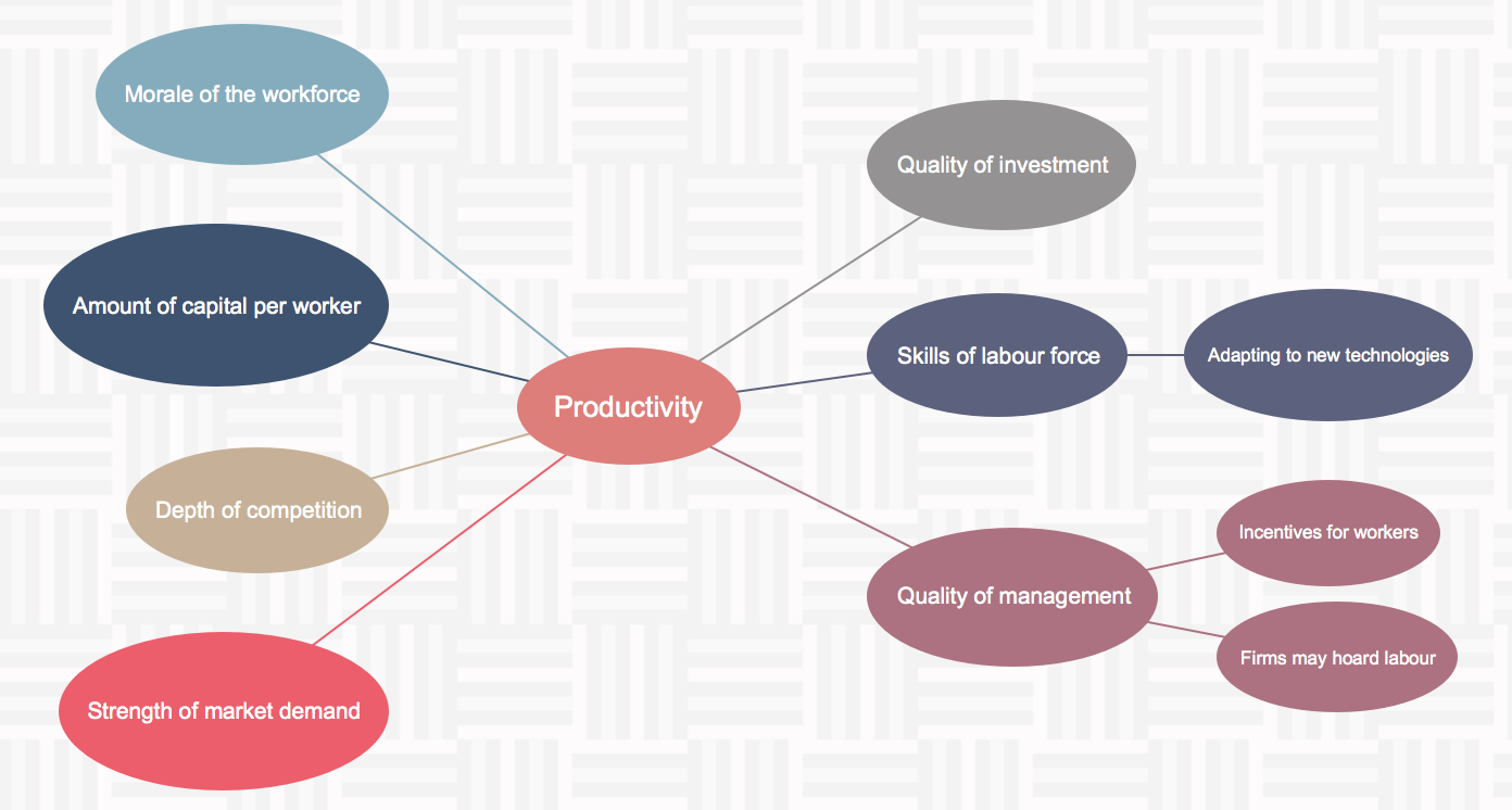 Growth factors of labor productivity 3