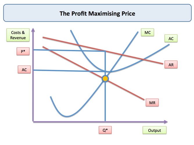 Factors that Affect Business Profitability | Economics | tutor2u