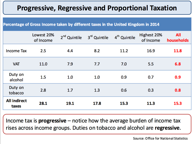 proportional tax pros and cons