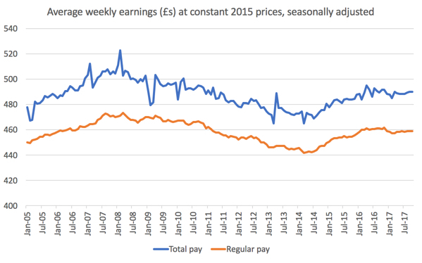 Real Wages (Labour Markets) | Economics | tutor2u