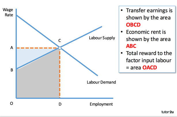 market intervention minimum wage and job The job market scenario since minimum wages 3 impacts of minimum wages 4 market intervention 5 in the competitive market, excluding the factor of minimum wage.