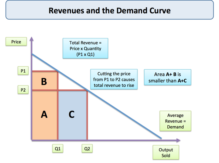 What Is the Relationship Between Total Revenue Profit & Total Costs?