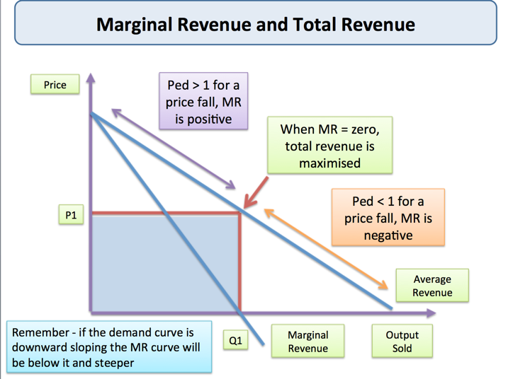 marginal revenue and marginal cost Companies that optimize the price/sales balance are said to have a level of output where the marginal revenue equals the marginal cost marginal cost is the cost to the company of producing one more unit of product.