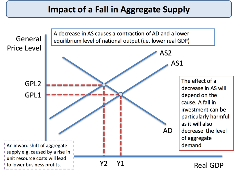 economic demand and supply essay A summary of deriving aggregate supply essay on economics supply and demand 's aggregate supply learn exactly what happened in this chapter, scene, or section of aggregate supply and what.