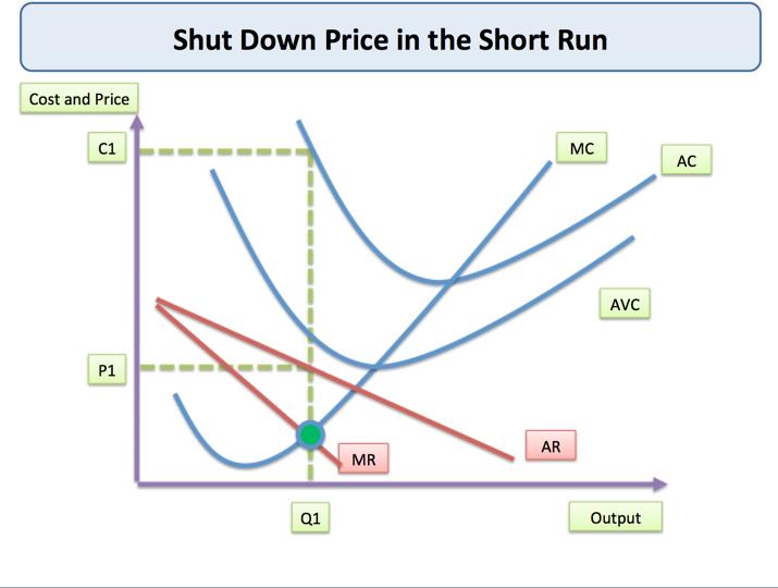 shut down price short run tutor2u economics