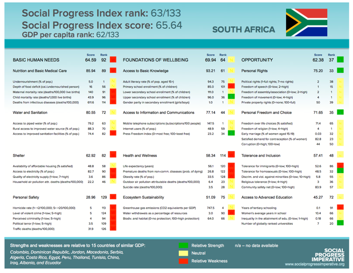 South Africa - Economic Growth and Development | Economics