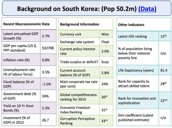 South Korea - Economic Growth and Development | Economics