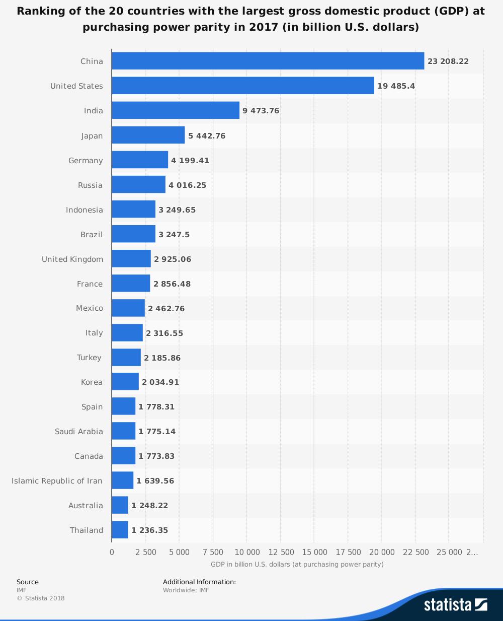 economic comparison between india and pakistan