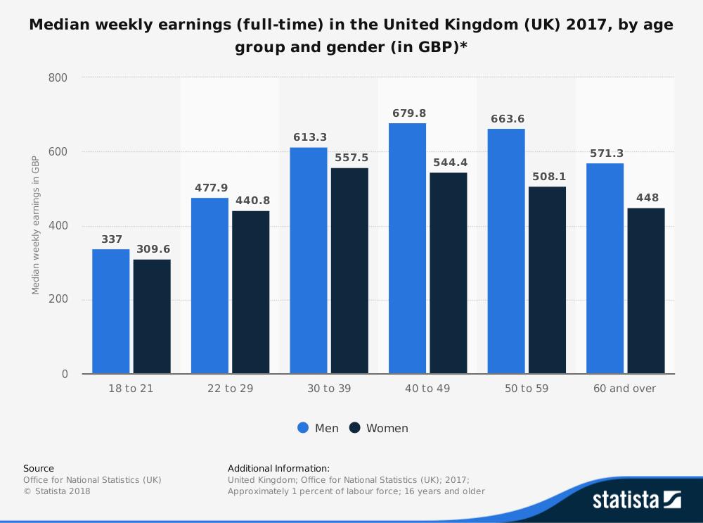 Gender Pay Gap (Labour Markets) | Economics | tutor2u