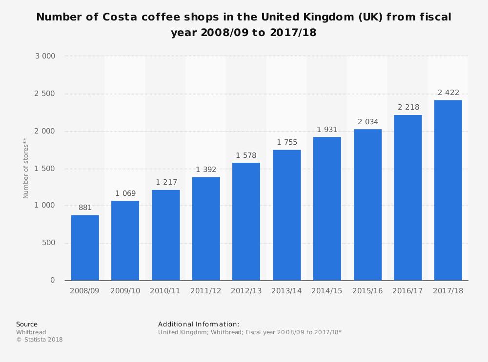 Coca Cola Buys Costa Coffee Economics Tutor2u