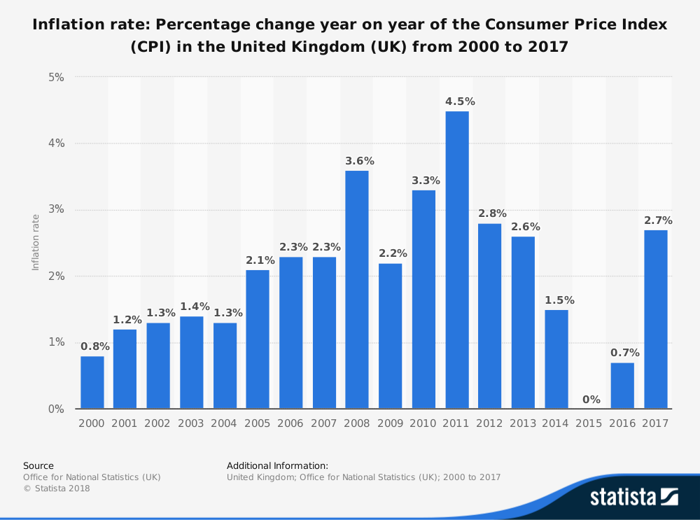 disadvantages of inflation targeting include
