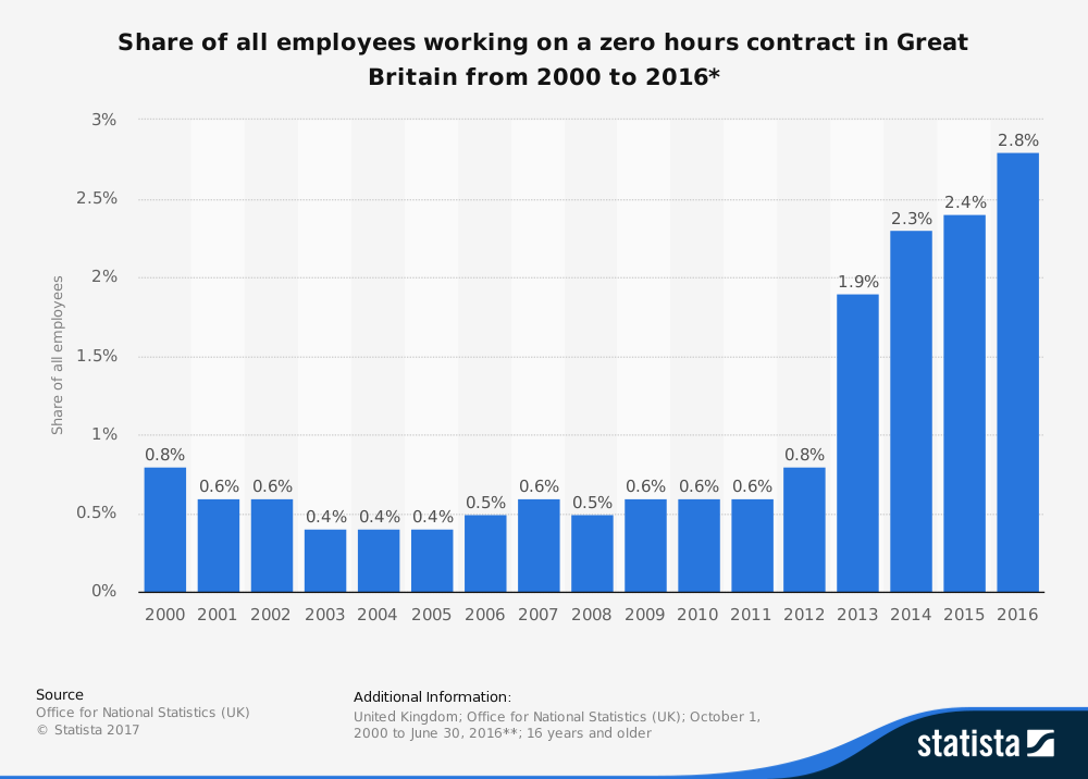 Q&A: What are zero-hours contracts?