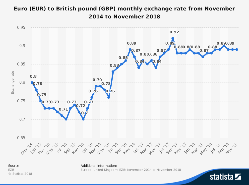 Euro EUR To British Pound GBP Monthly Exchange Rate From November 2014 2018