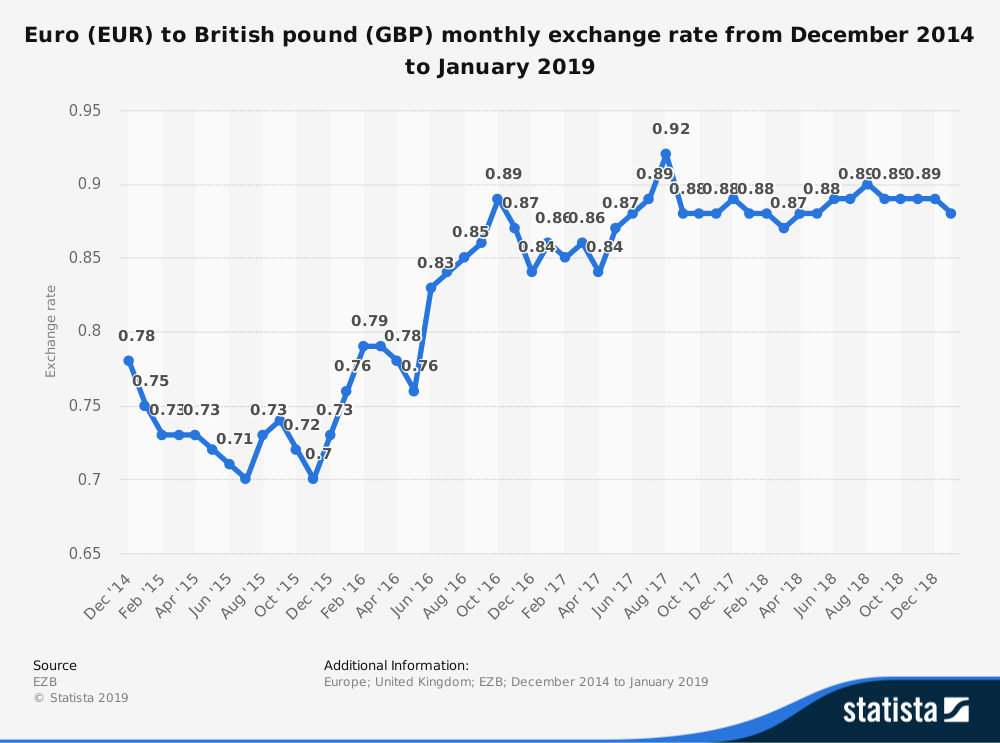 Exchange rates: Does a weak currency help or… | Economics | tutor2u