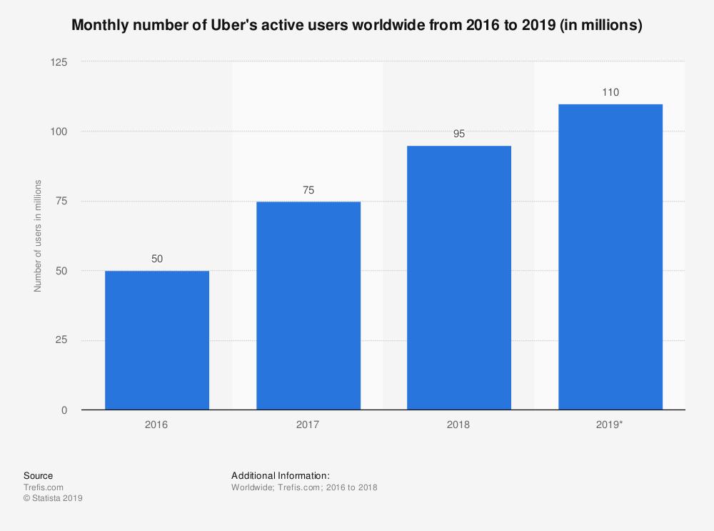 Business economics: Can Uber ever be profitable?   Economics