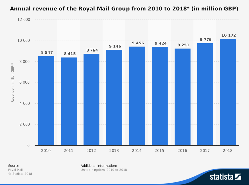 Royal Mail - Factors Affecting Costs, Revenues… | Economics | tutor2u
