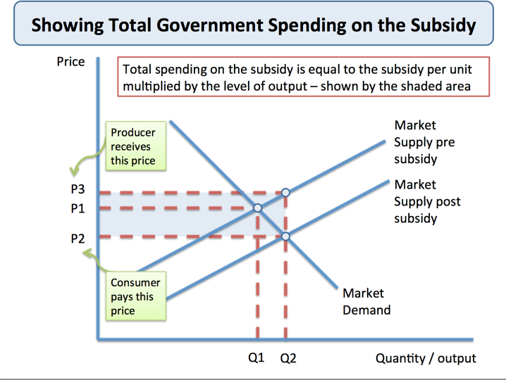 Producer Subsidies Government Intervention Tutor2u Economics