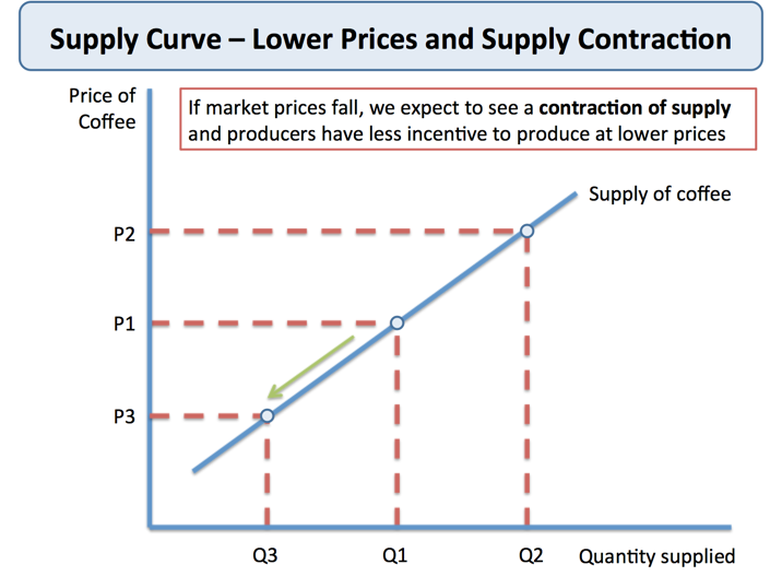 concepts and theories of supply demand and price The main determinants/factors which determine the degree of price elasticity of supply are as under theory of demand: theory of supply: concepts all rights.