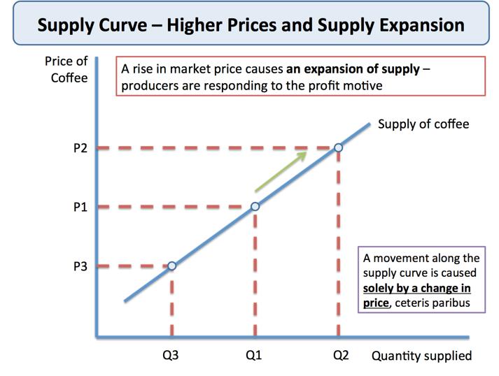 Theory of Supply | Economics | tutor2u