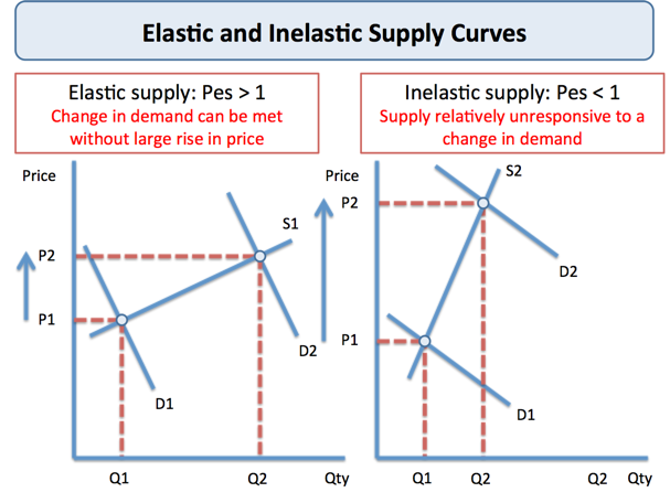 Explaining Price Elasticity of Supply | tutor2u Economics