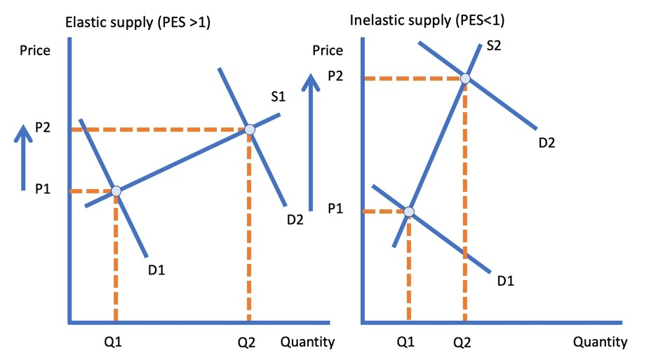 Price Elasticity Of Supply Evaluation Of Economics Tutor2u