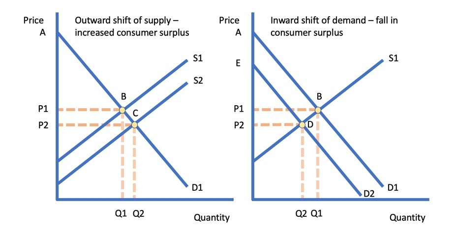 Price Changes and Consumer Surplus | Economics | tutor2u