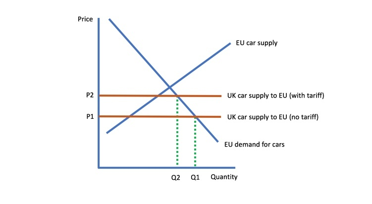 microeconomic factors affecting automobile industry