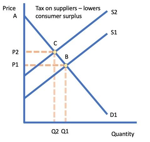 Price Changes And Consumer Surplus Economics Tutor2u