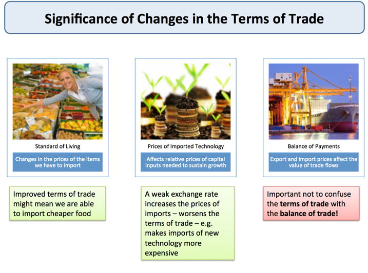 ap economics terms of trade Ap economics ap economics ethel wood comparative intro pp.