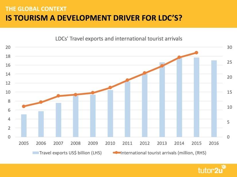 Tourism and Economic Development | Economics | tutor2u