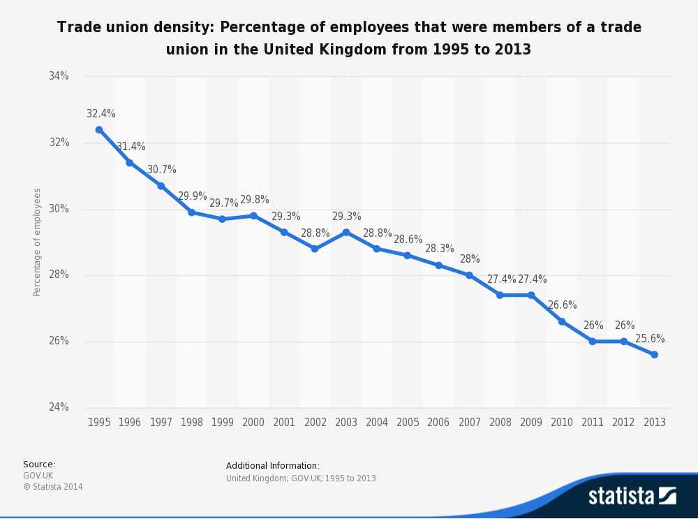 employee reluctant to join trade union in uk In fact, despite the overall decline, cipd research showed that between 2011 and 2012 union membership kept pace with the increase in the number of uk employees membership rates also remained stable last year, with 26% of the uk workforce belonging to a union.