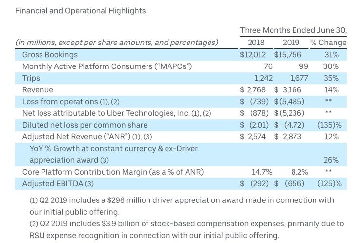 Business economics: Can Uber ever be profitable? | Economics
