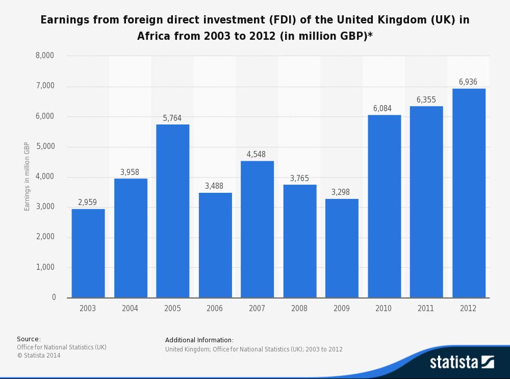 Impact of fdi to china growth