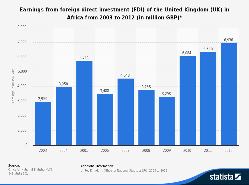 Has Africa benefitted from Foreign Direct… | Economics | tutor2u