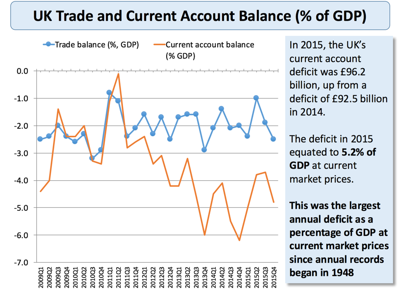 Balance Of Payments   Current Account Deficits